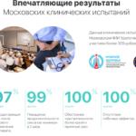 Клинические ииследования